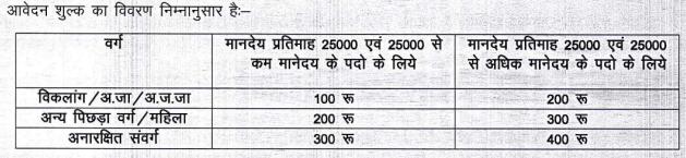 Application Fees For CMHO Balod Recruitment