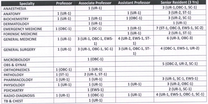ESIC Alwar Teaching Faculty, Senior Resident Vacancy